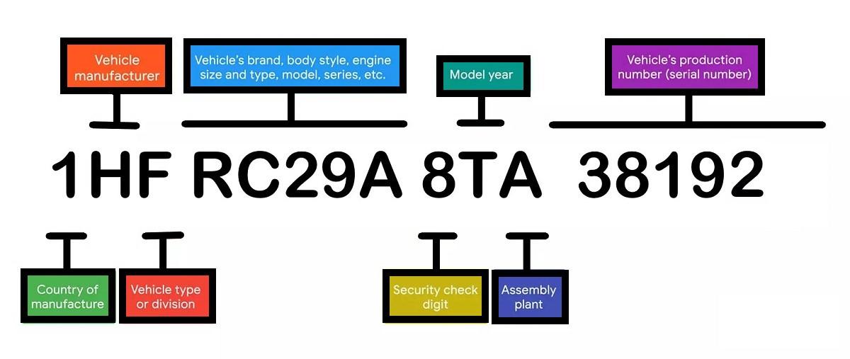 How to decode VIN