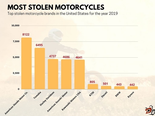 Most stolen motorcycles