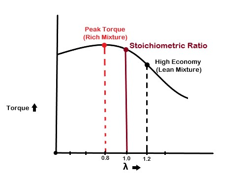 Stoichiometric Ratio Graph denoting lean and rich points