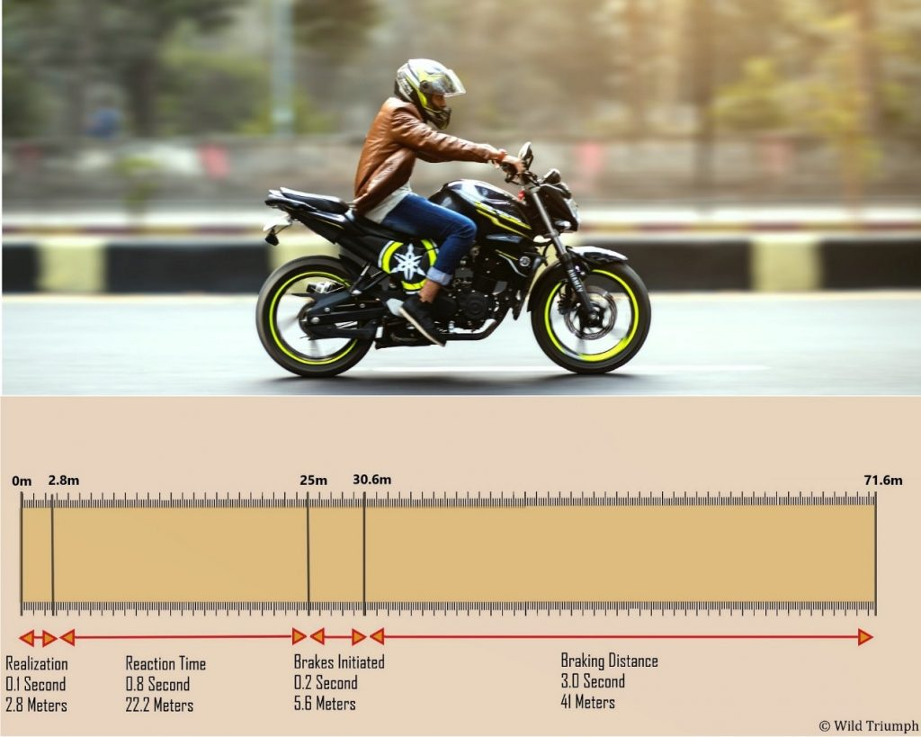 Calculating the braking distance